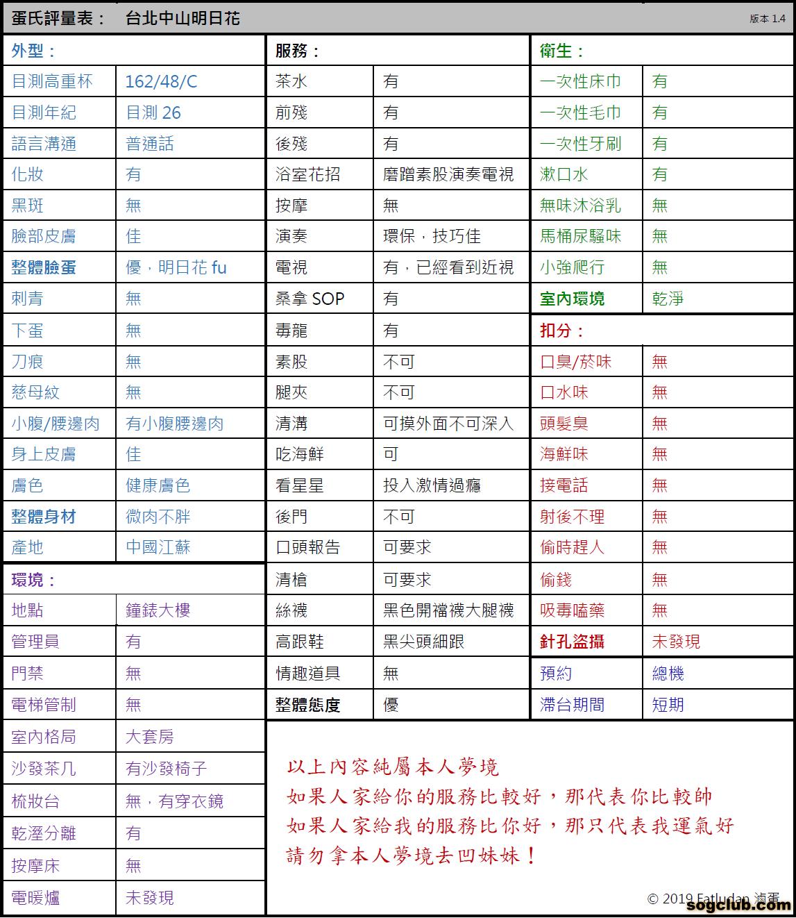 蛋氏評量表 - 台北中山明日花.png
